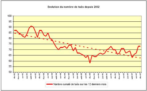 Evolution nombre tués : année 2006 et 2007 en augmentation