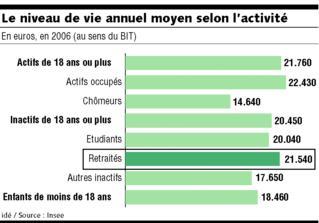 les retraités ont un niveau de vie comparable à celui des actifs