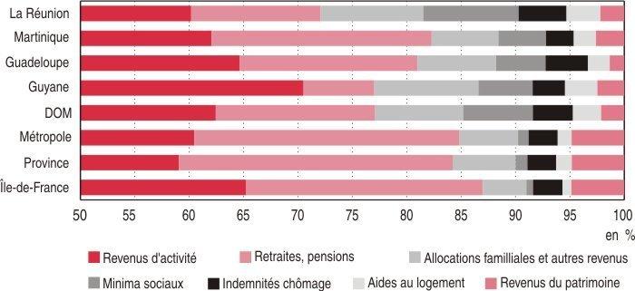 Origines des ressources des ménages en 2006