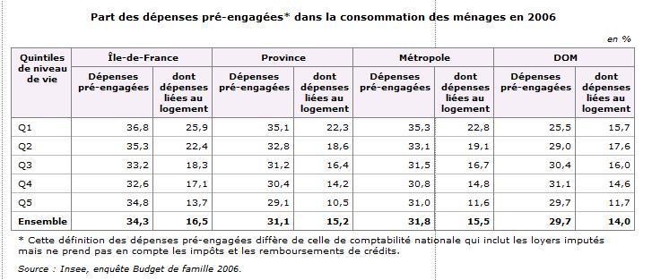 Part des dépenses pré-engagées* dans la consommation des ménages en 2006