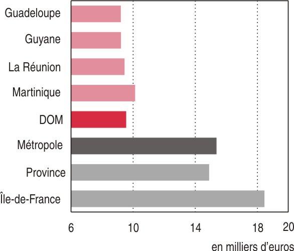 Revenus des DOM - 38 % par rapport à la métropole