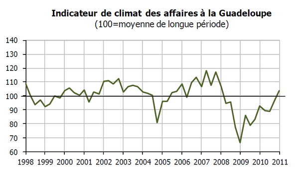 Indicateur du climat des affaires Publication mai 2011