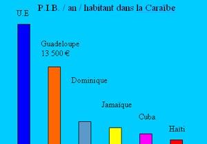 PIB caraibes
