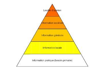 Y a t il une pyramide de Maslow de la consommation d'informations ?