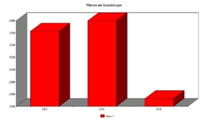 Evolution du nombre de places de crèche disponible en Guadeloupe