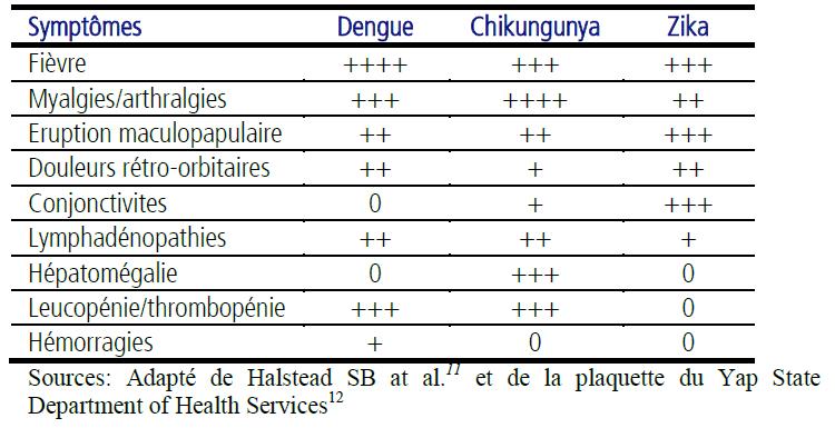 Tableau comparatif Zika et Guadeloupe